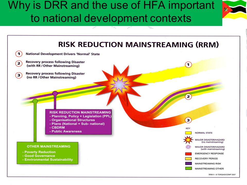 Why is DRR and the use of HFA important to national development contexts