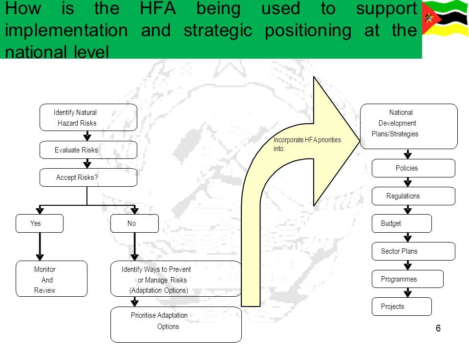 How is the HFA being used to support implementation and strategic positioning at the national level