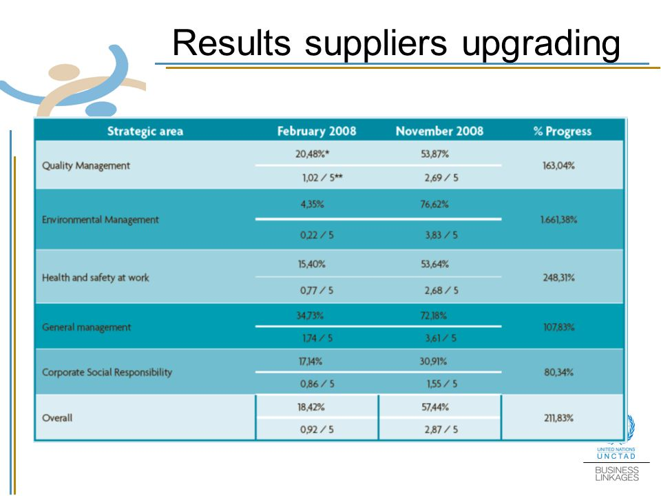 Results suppliers upgrading