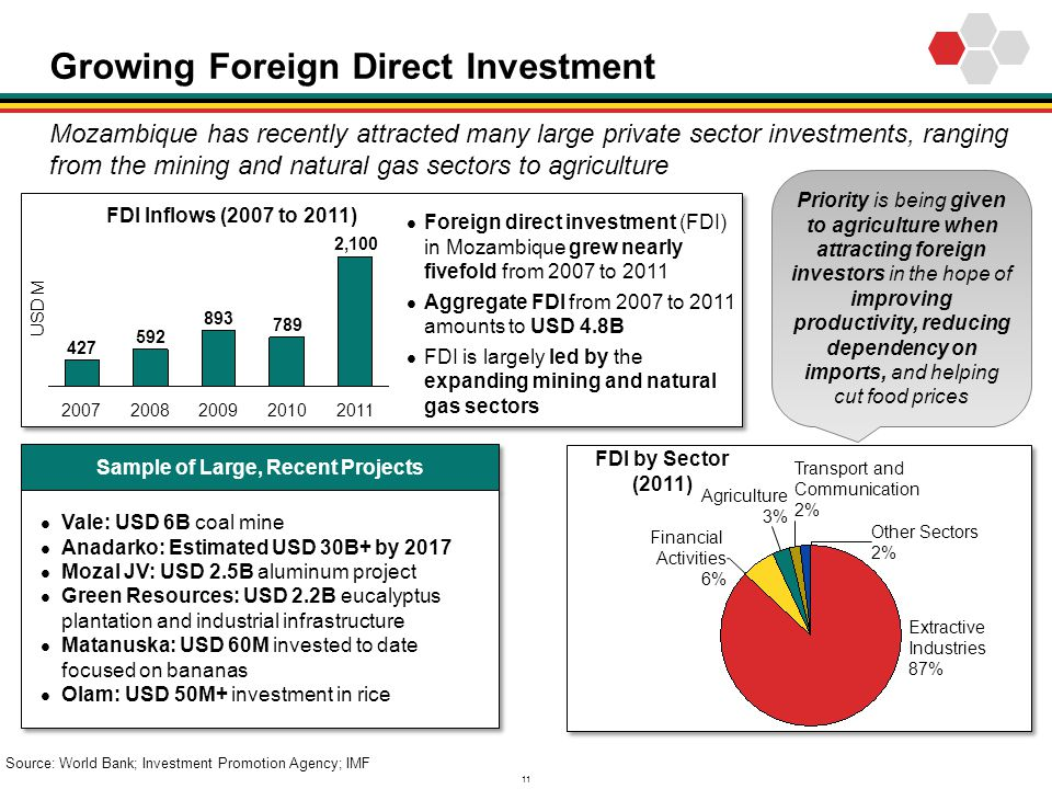 Growing Foreign Direct Investment