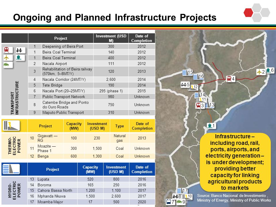 Ongoing and Planned Infrastructure Projects