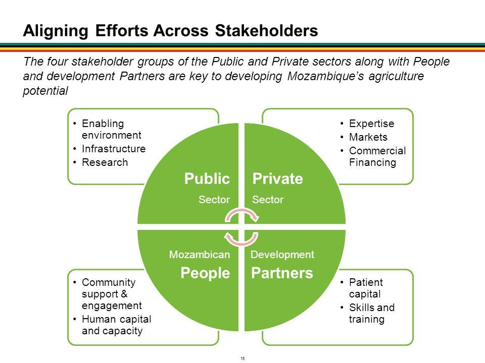 Aligning Efforts Across Stakeholders