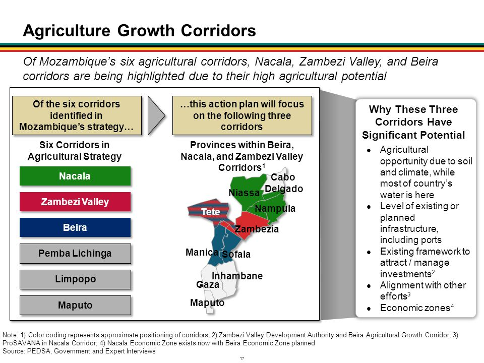Agriculture Growth Corridors