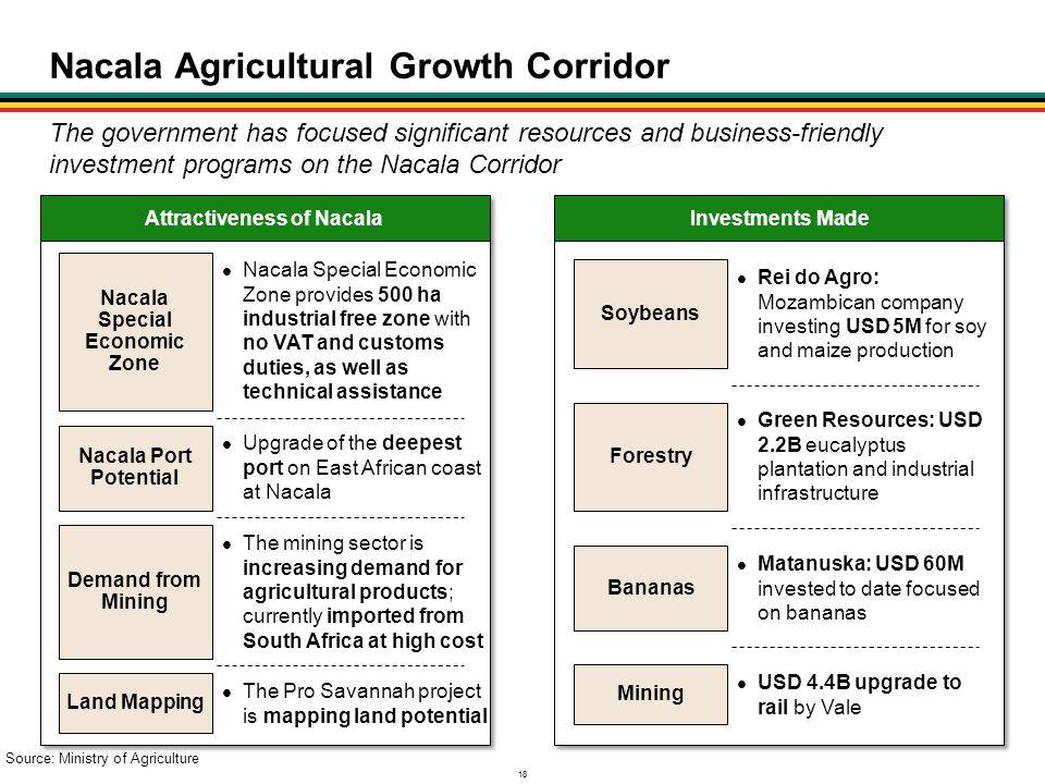 Nacala Agricultural Growth Corridor