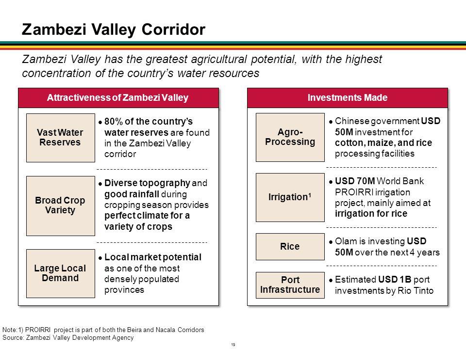 Zambezi Valley Corridor