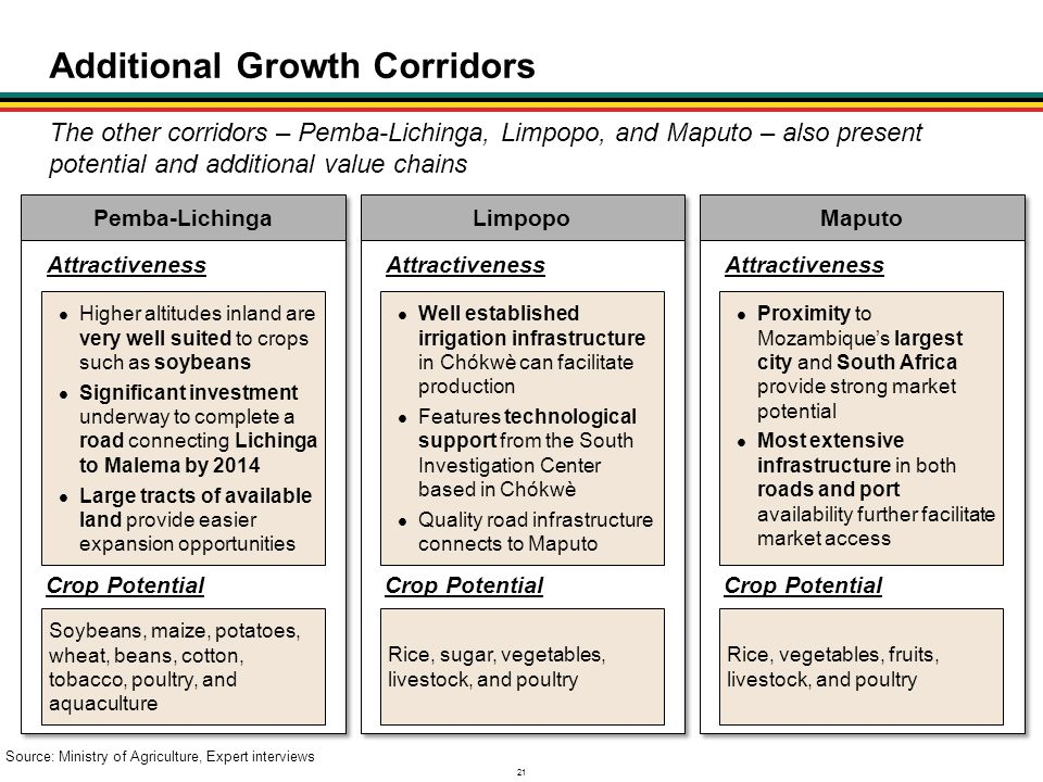 Additional Growth Corridors