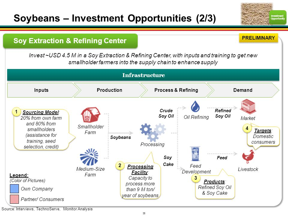 Investment Opportunity Soy Extraction & Refining Center