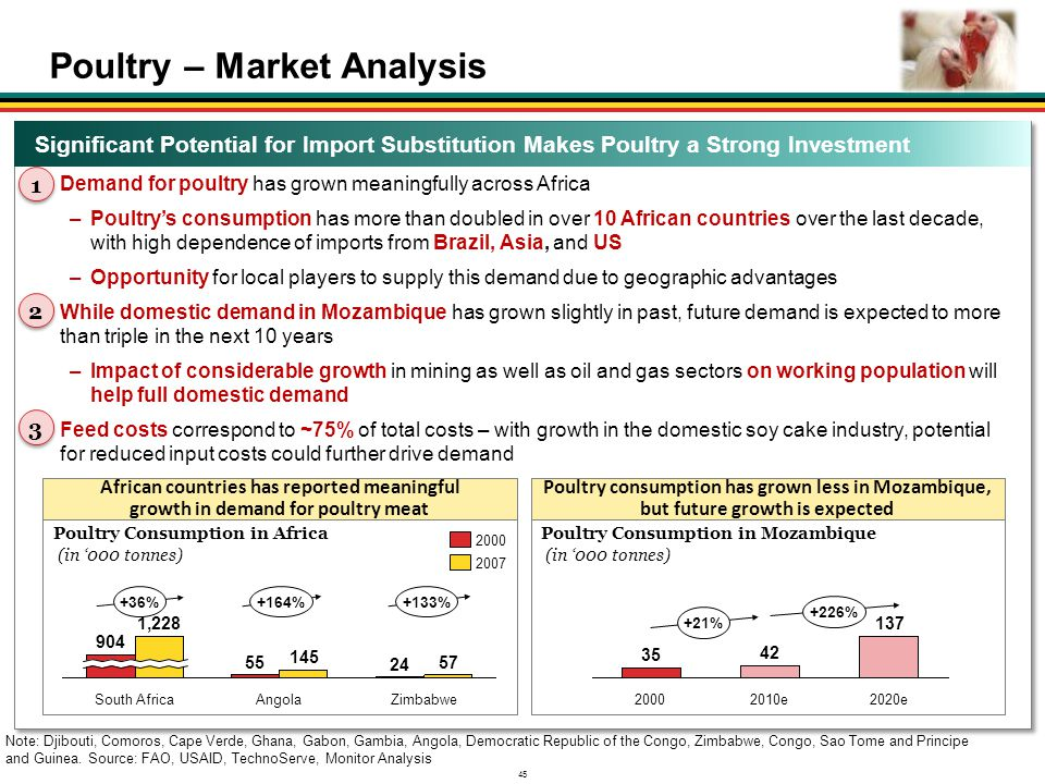 Poultry – Market Analysis