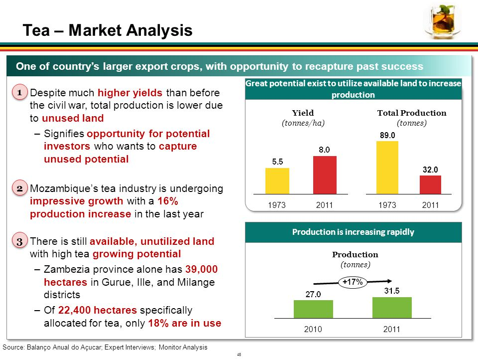 Tea – Market Analysis One of country's larger export crops, with opportunity to recapture past success.