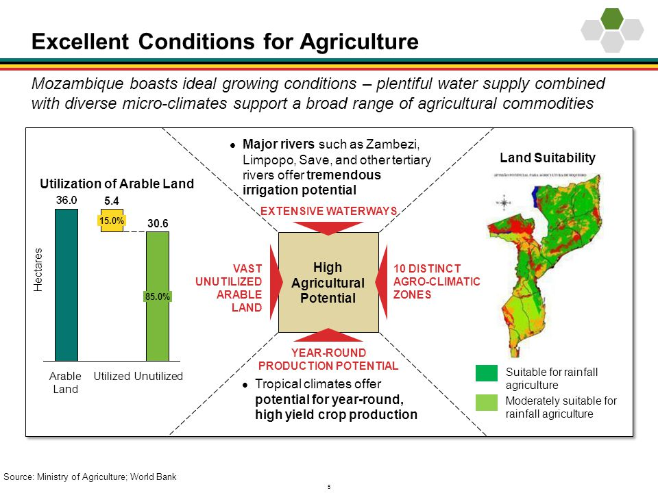 Excellent Conditions for Agriculture