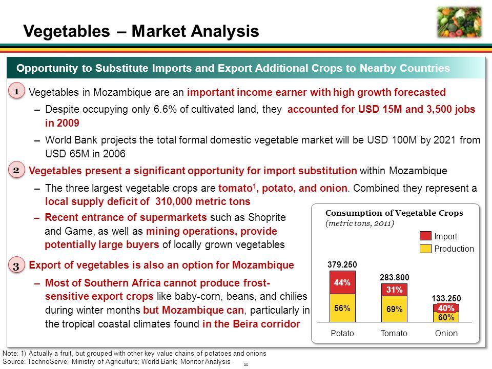 Vegetables – Market Analysis