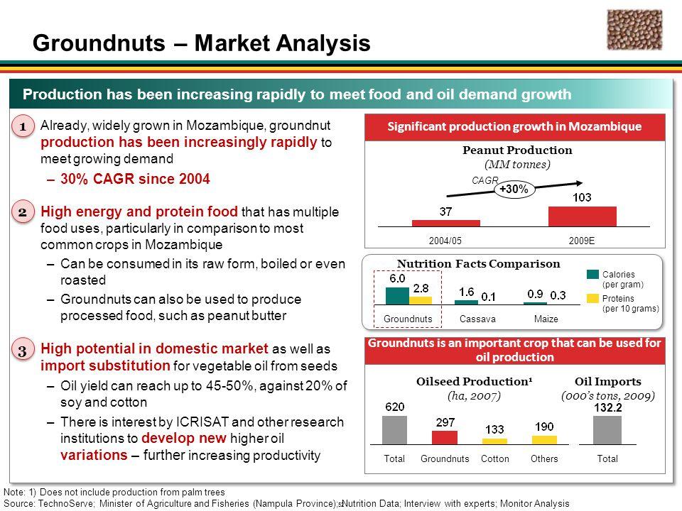 Groundnuts – Market Analysis