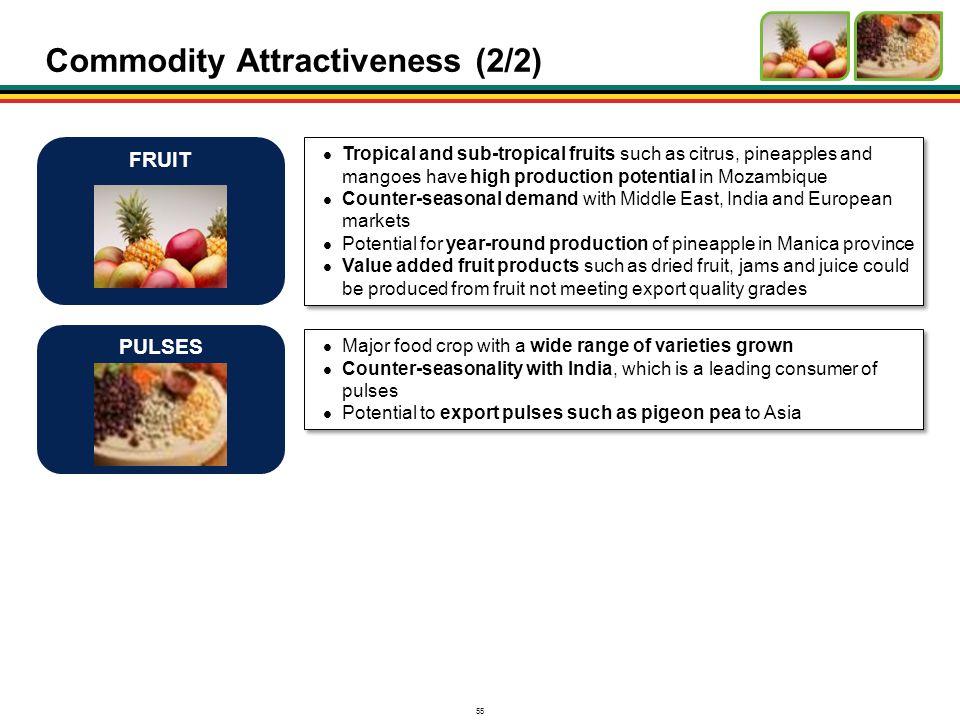 Commodity Attractiveness (2/2)