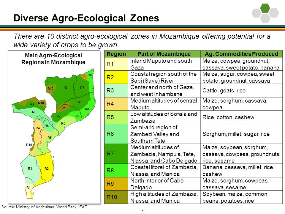 Diverse Agro-Ecological Zones
