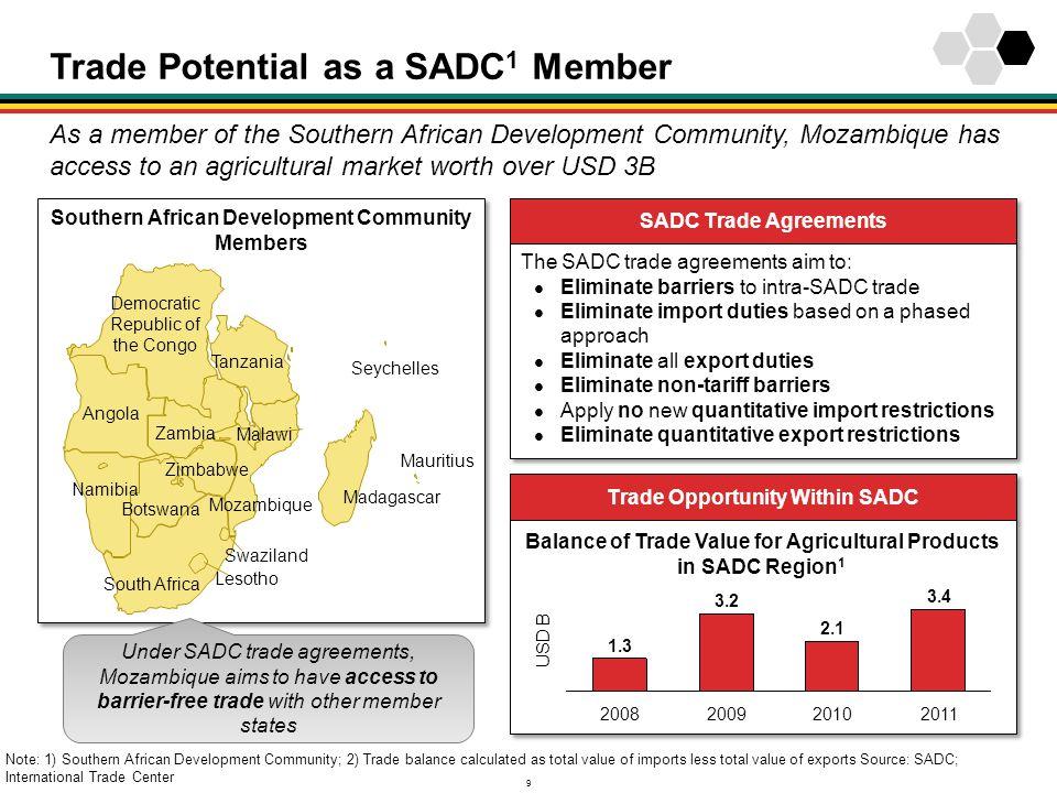 Trade Potential as a SADC1 Member