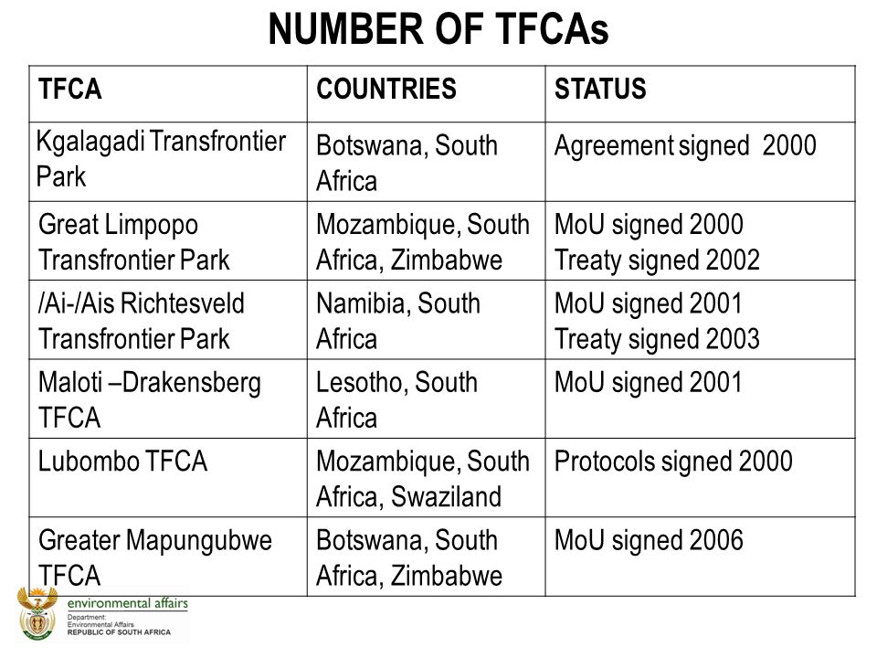 NUMBER OF TFCAs TFCA COUNTRIES STATUS Kgalagadi Transfrontier Park