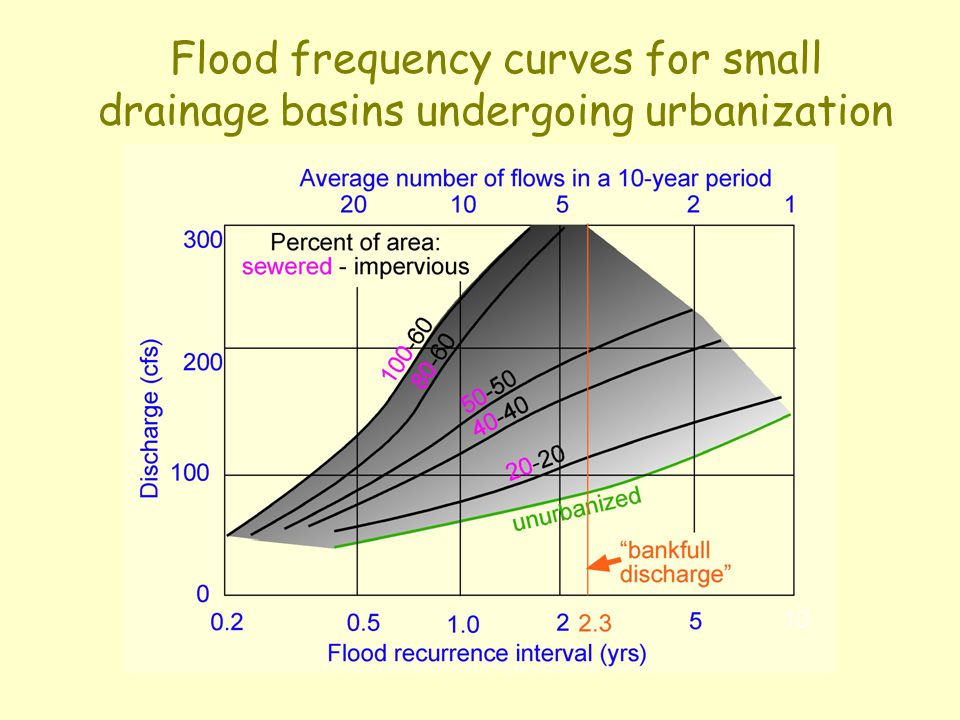 Flood frequency curves for small drainage basins undergoing urbanization