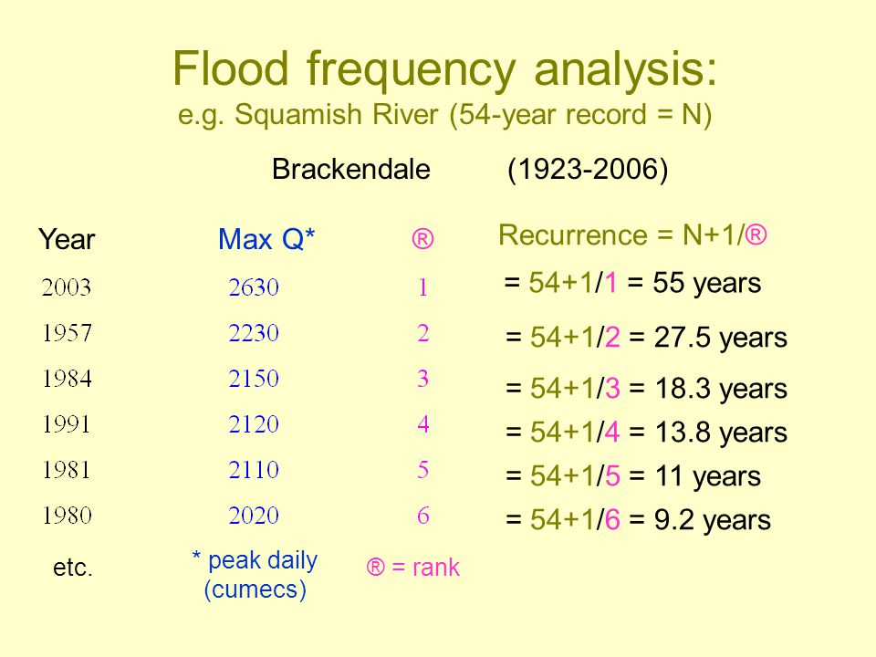 Flood frequency analysis: e.g. Squamish River (54-year record = N)