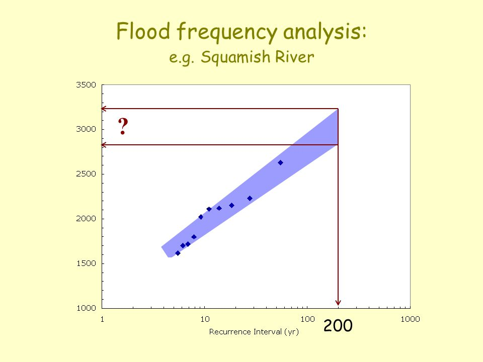 Flood frequency analysis: e.g. Squamish River