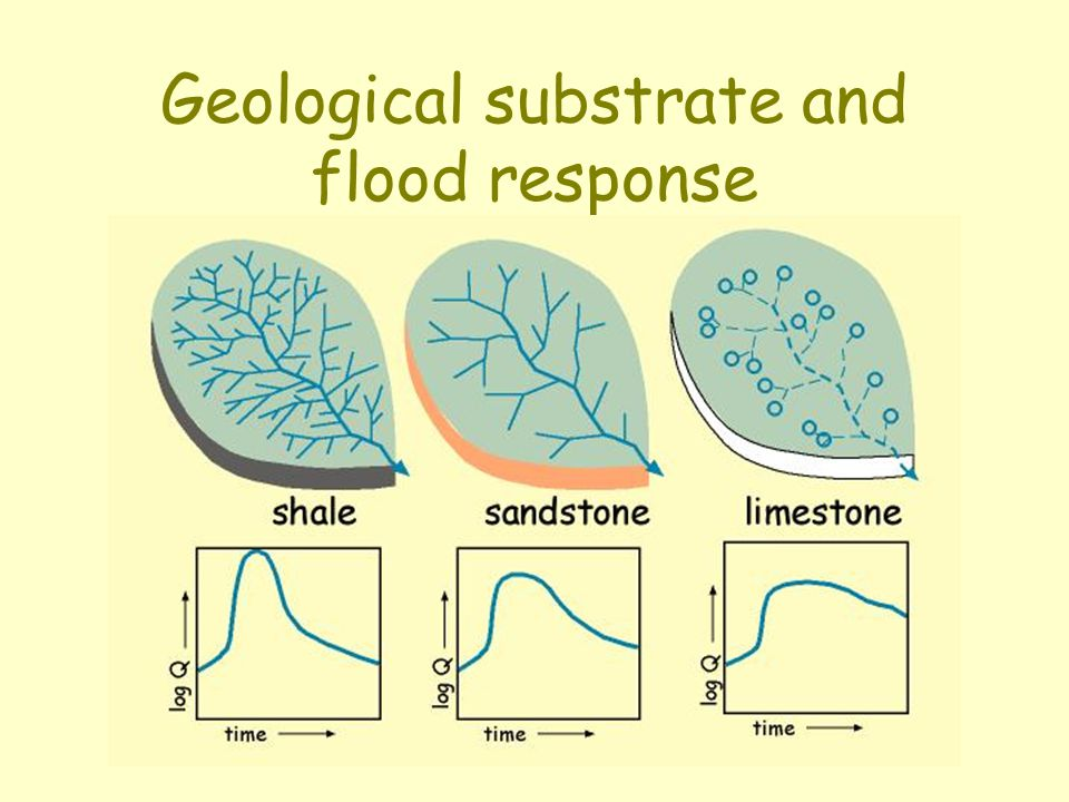 Geological substrate and flood response