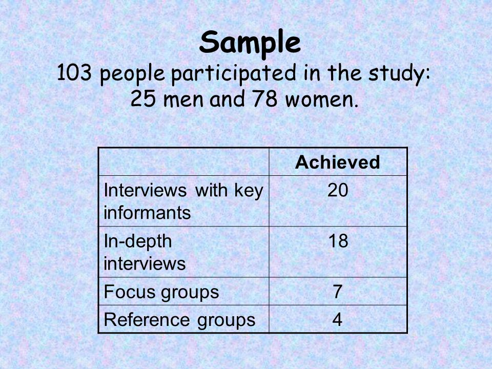 Sample 103 people participated in the study: 25 men and 78 women.