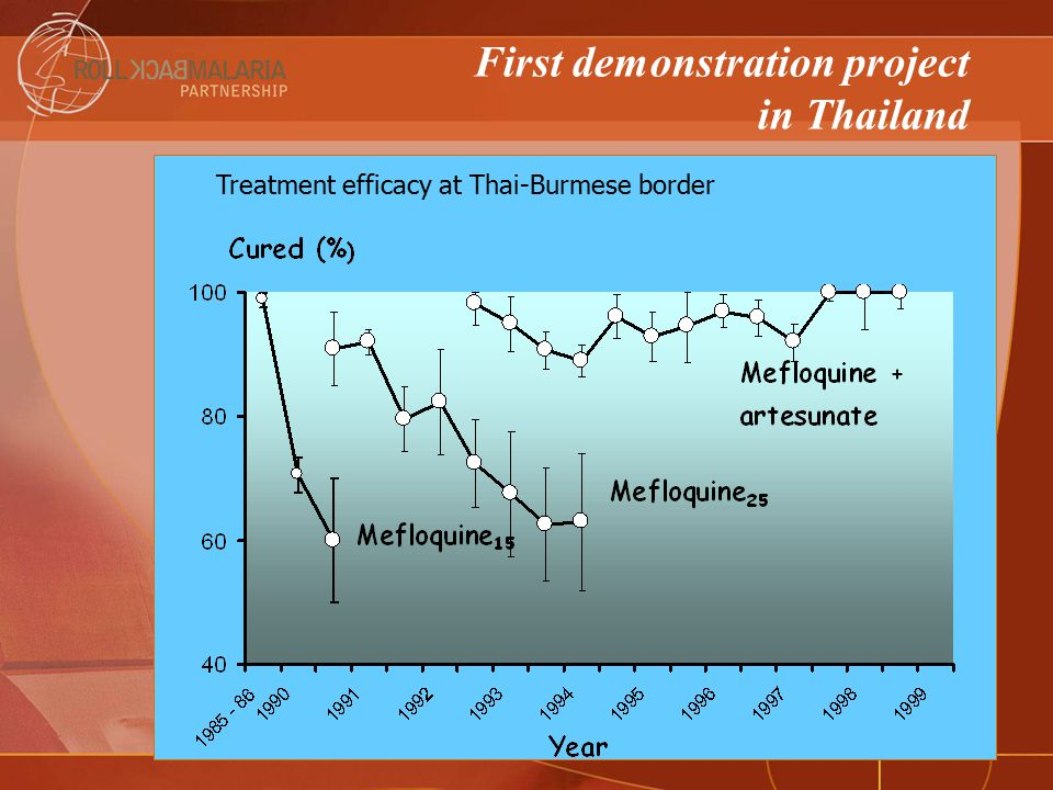 First demonstration project in Thailand