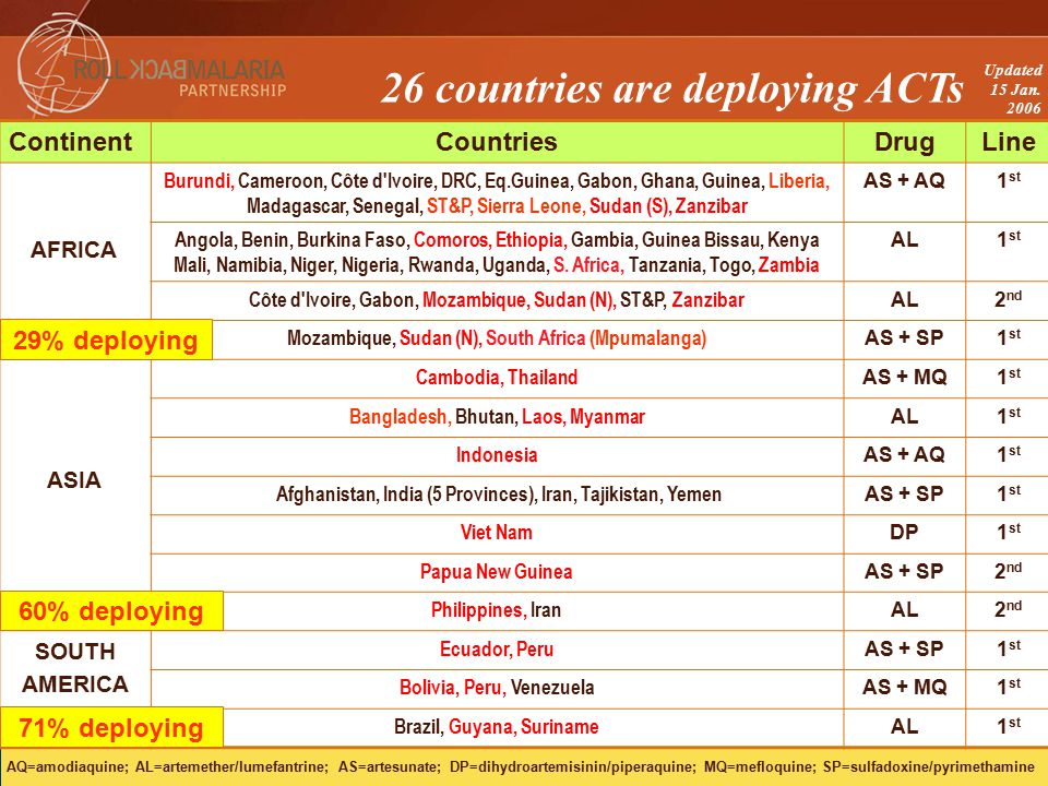 26 countries are deploying ACTs