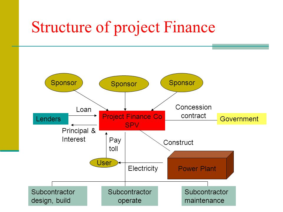 Project financing definition ppt download for Financing construction projects