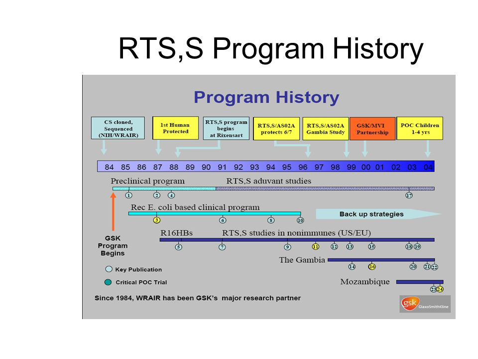 RTS,S Program History