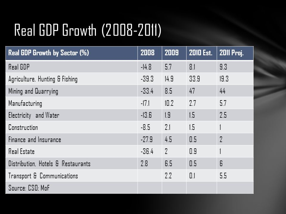 Real GDP Growth (2008-2011) Real GDP Growth by Sector (%) 2008 2009