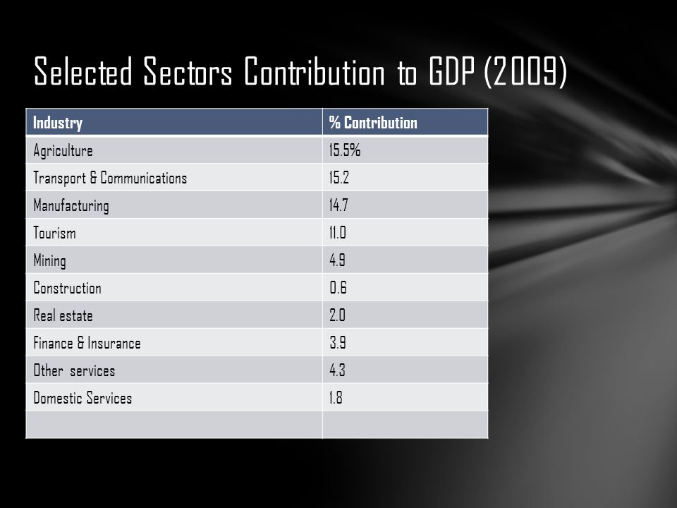 Selected Sectors Contribution to GDP (2009)
