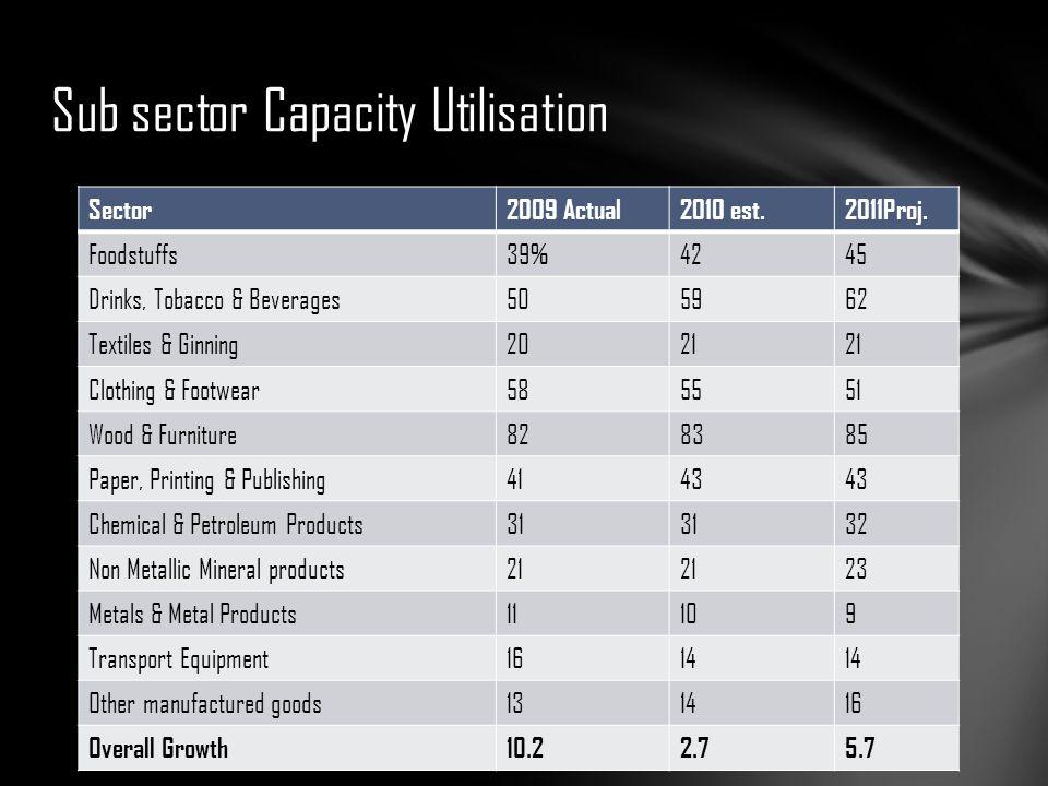 Sub sector Capacity Utilisation