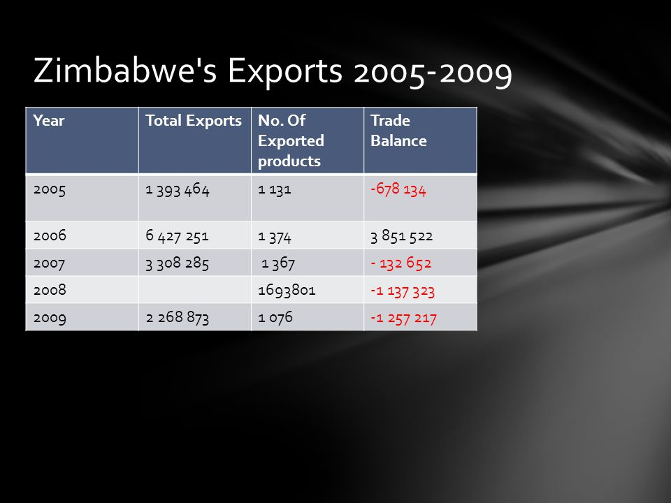 Zimbabwe s Exports 2005-2009 Year Total Exports