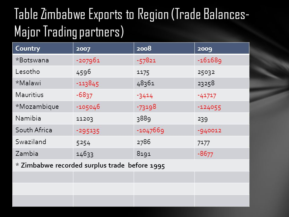 Table Zimbabwe Exports to Region (Trade Balances- Major Trading partners)