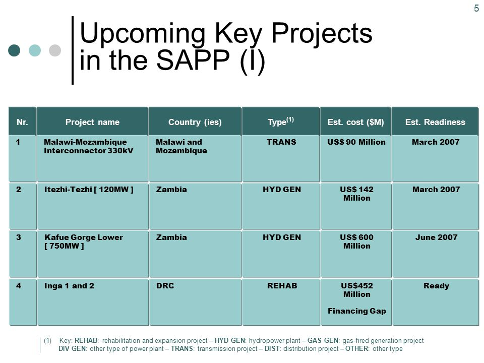 Upcoming Key Projects in the SAPP (I)