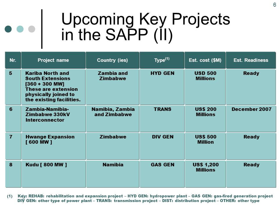 Upcoming Key Projects in the SAPP (II)