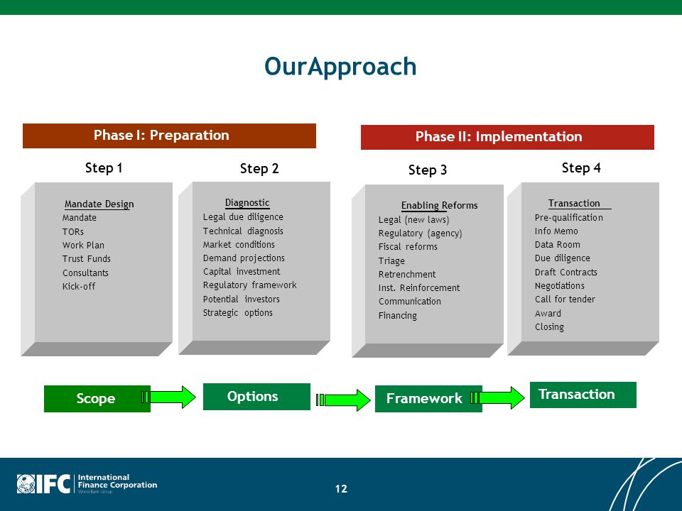 OurApproach Phase I: Preparation Phase II: Implementation Scope