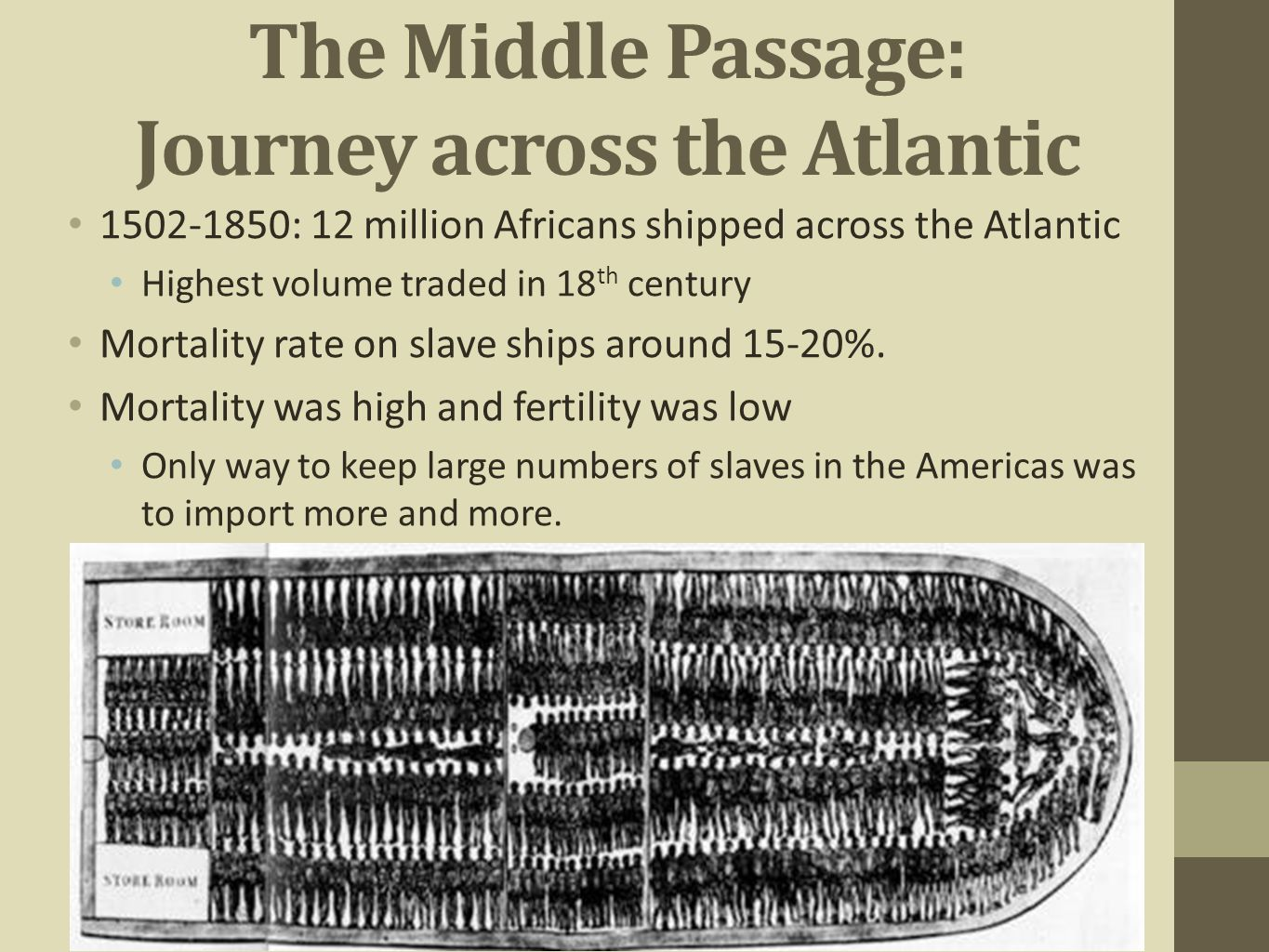 The Middle Passage: Journey across the Atlantic