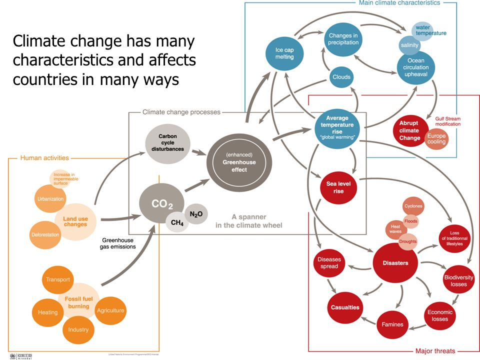 Climate change has many characteristics and affects countries in many ways