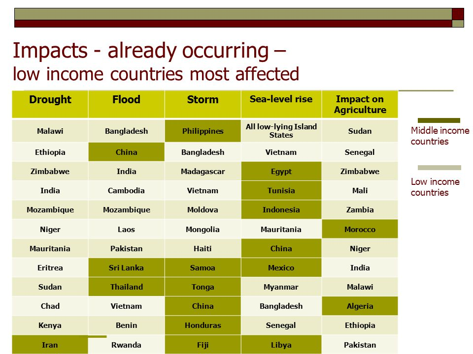 Impacts - already occurring – low income countries most affected