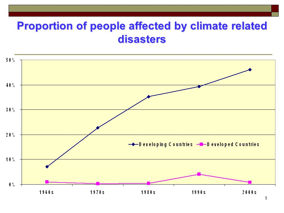 Proportion of people affected by climate related disasters