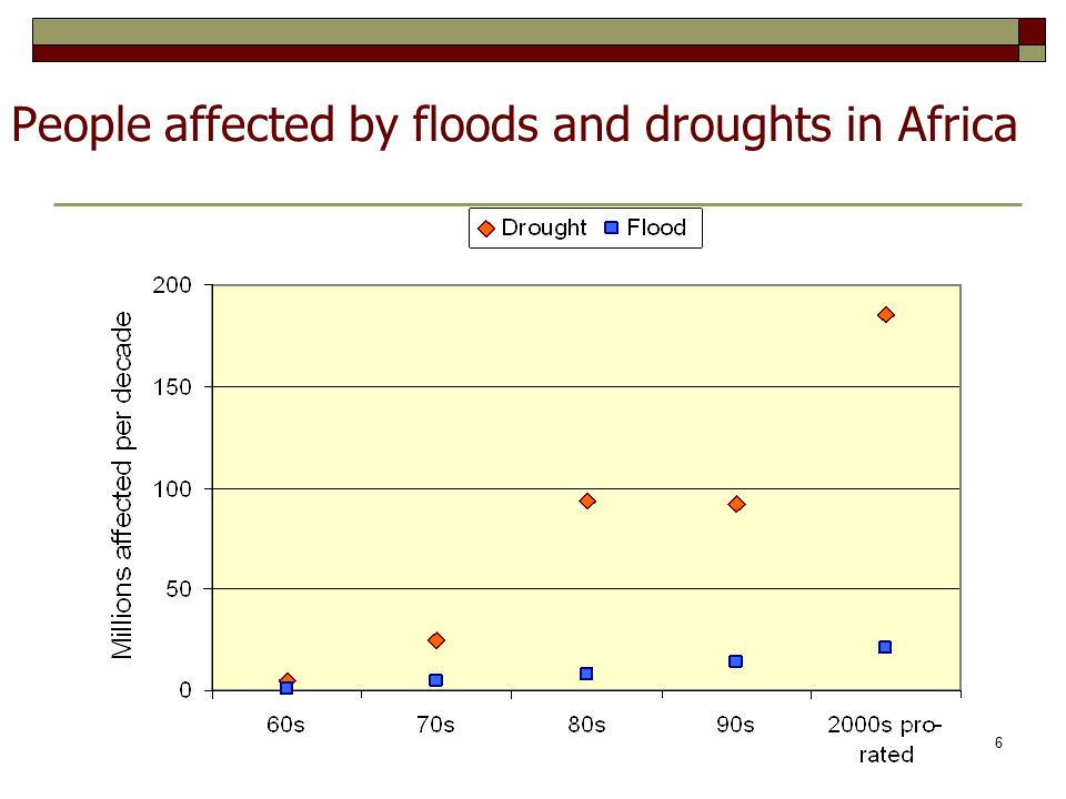 People affected by floods and droughts in Africa