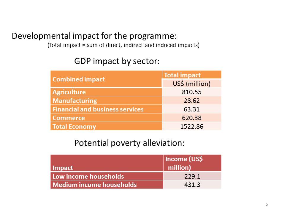 CVCRS Economic Feasibility