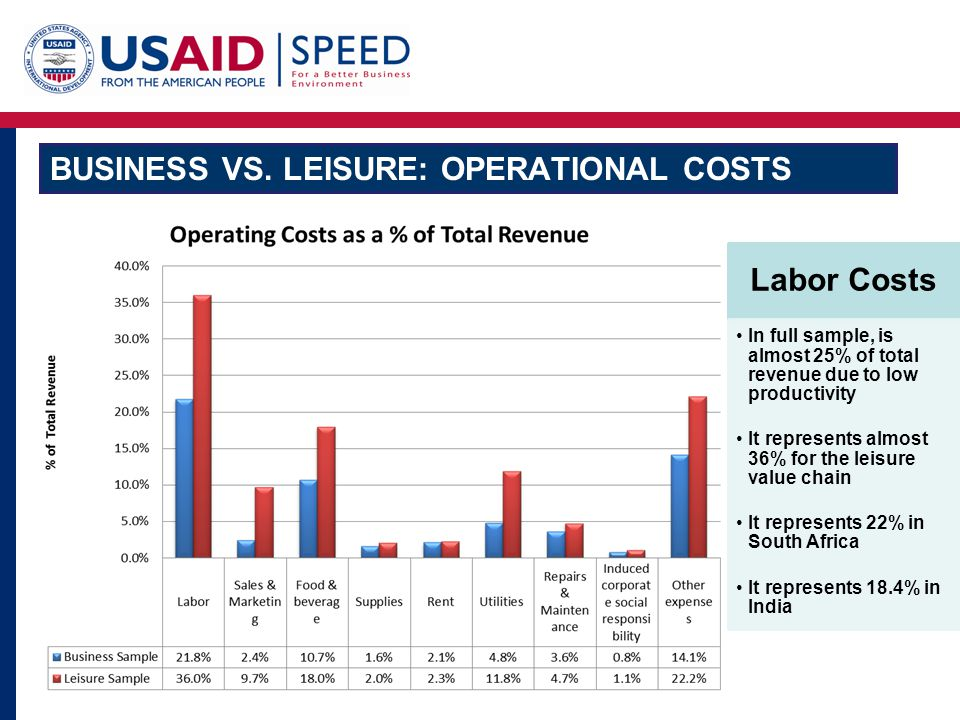 Business vs. Leisure: Operational Costs