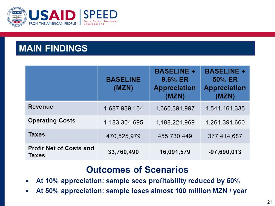 Main Findings Outcomes of Scenarios BASELINE (MZN)