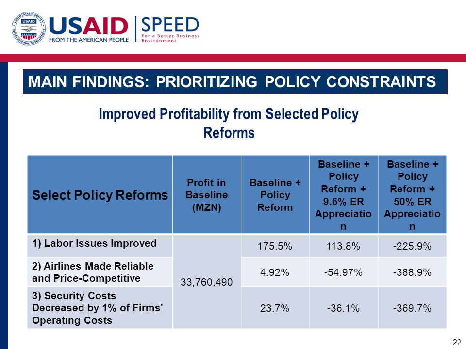 Main Findings: Prioritizing Policy Constraints