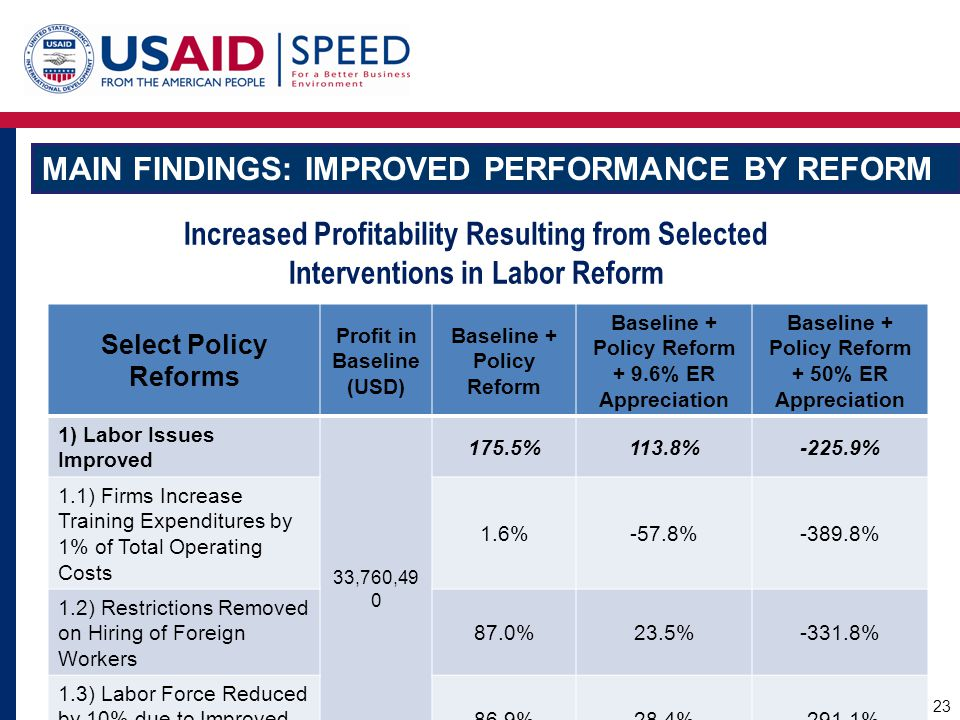 Main Findings: Improved Performance by Reform