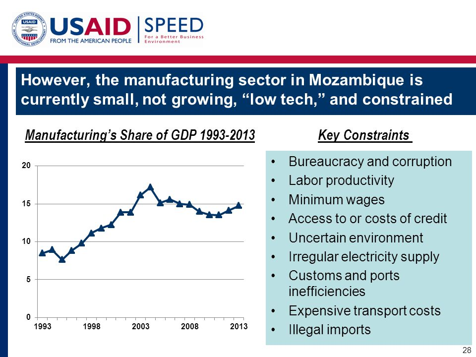 However, the manufacturing sector in Mozambique is currently small, not growing, low tech, and constrained