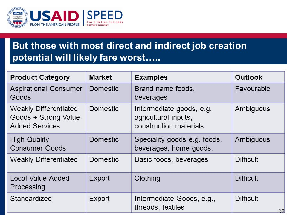 But those with most direct and indirect job creation potential will likely fare worst…..