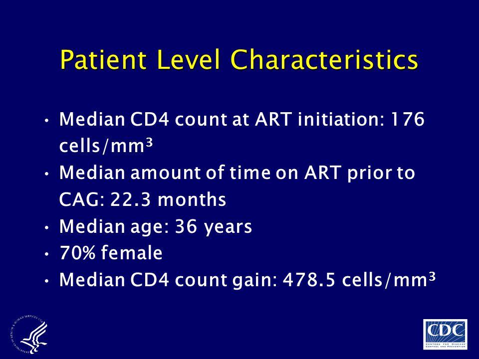 Patient Level Characteristics